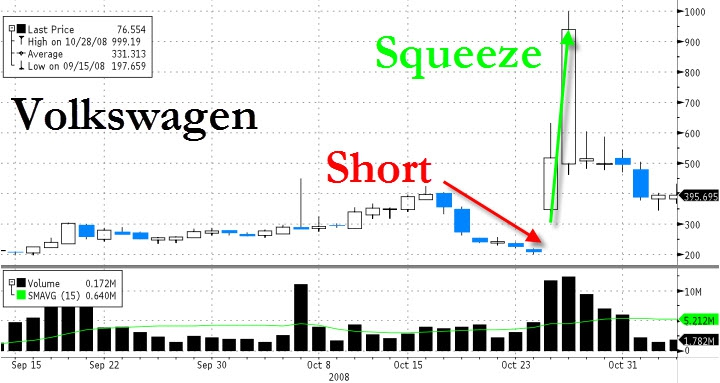short-squeeze-stock-market
